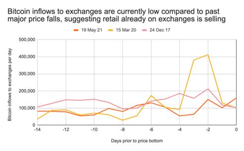 Bitcoin 19 May crash explained