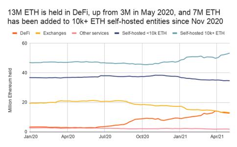 13M ETH is held in DeFi.