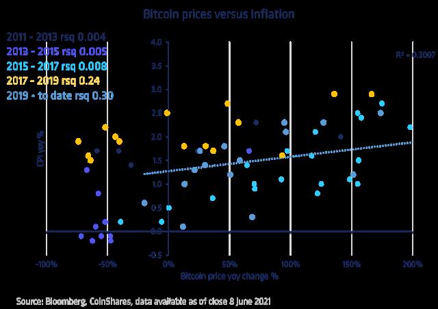 Bitcoin price YoY change versus inflation