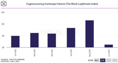 Cryptocurrency Exchange Volume (The Block Legitimate Index)