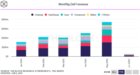 Monthly DeFi Revenue 2021