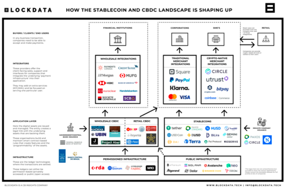 How the stablecoin and CBDC environment is shaping up